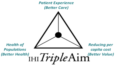 "Image of a triangle labeled IHI Triple Aim, with ""Patient Experience (Better Care)"" written at the top point, ""Health of Populations (Better Health)"" at the bottom left point, and ""Reducing per capita cost (Better Value)"" at the bottom right point."